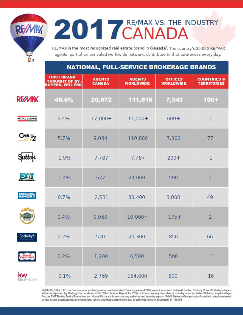 Compare - Remax VS The Industry