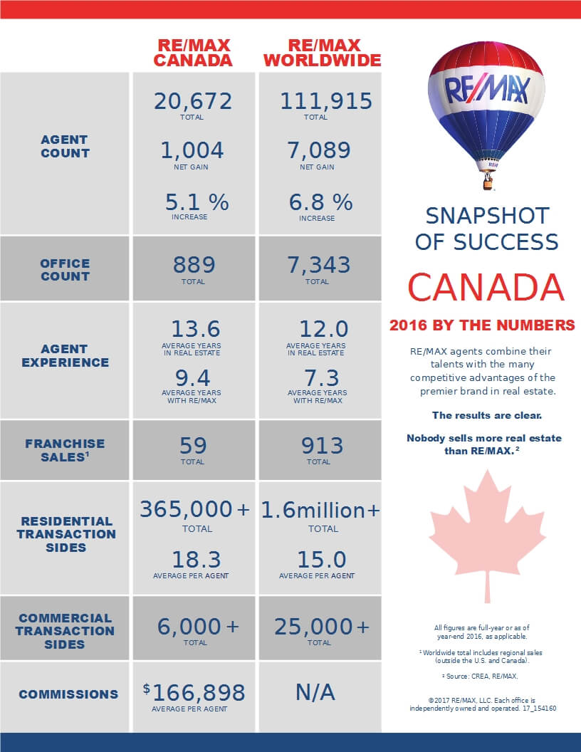 Compare - Remax Snapshot of Success